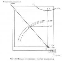 Рис. 2.14. Порядок использования палетки-номограммы