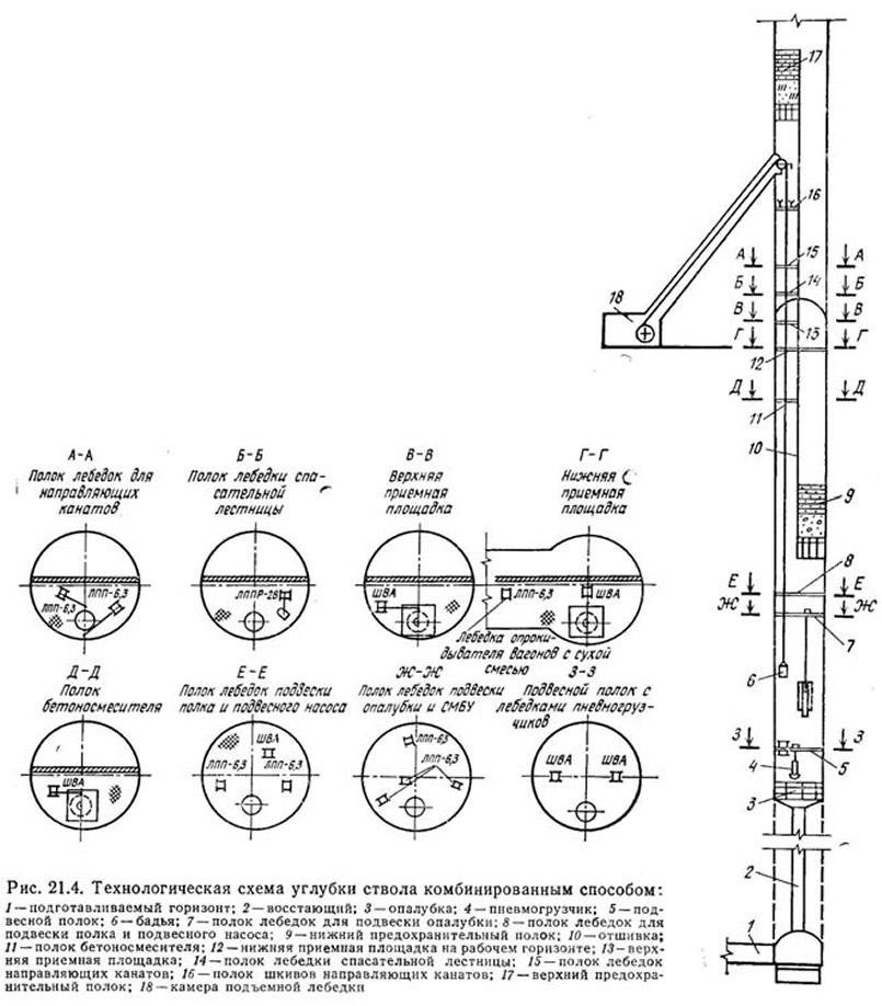 Рис. 21.4. Технологическая схема углубки ствола комбинированным способом