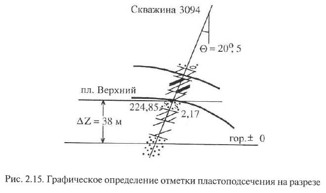 Рис. 2.15. Графическое определение отметки пластоподсечения на разрезе