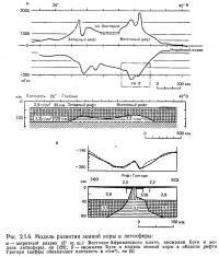 Рис. 2.1.6. Модель развития земной коры и литосферы