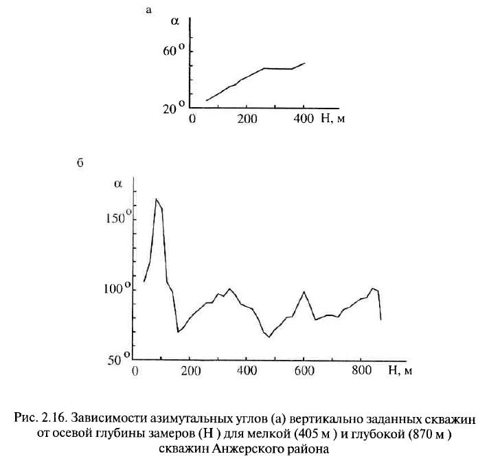 Рис. 2.16. Зависимости азимутальных углов вертикально заданных скважин