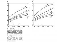 Рис. 2.17. Графики зависимости производительности от длины горизонтального ствола
