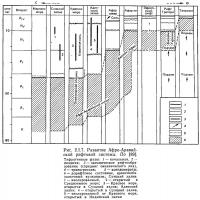 Рис. 2.1.7. Развитие Афро-Аравийской рифтовой системы