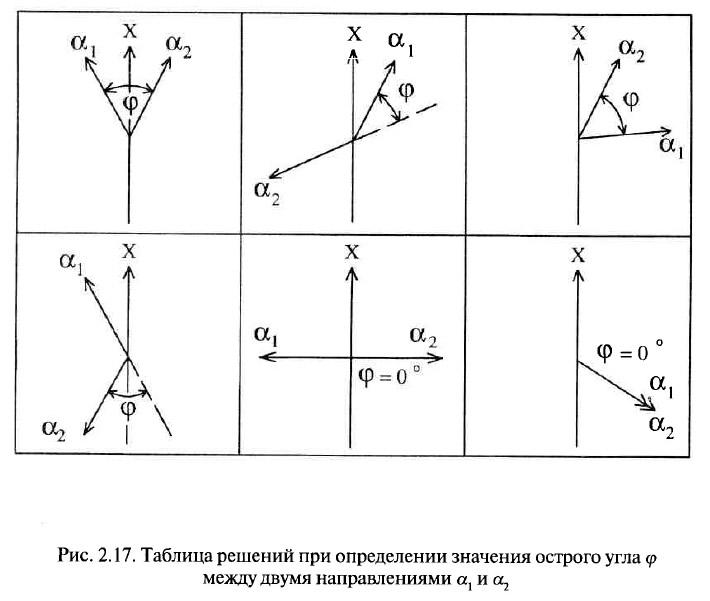Рис. 2.17. Таблица решений при определении значения острого угла