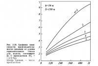 Рис. 2.18. Графики зависимости производительности от длины горизонтального ствола