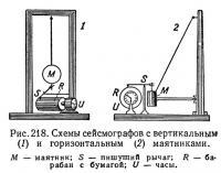 Рис. 218. Схемы сейсмографов с вертикальным и горизонтальным маятниками