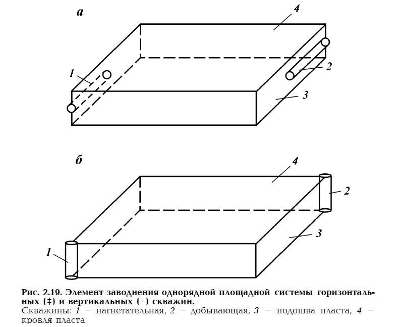 Рис. 2.19. Элемент заводнения однорядной площадной системы скважин