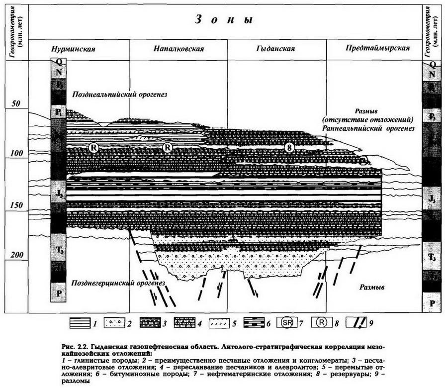 Рис. 2.2. Гыданская газонефтеносная область