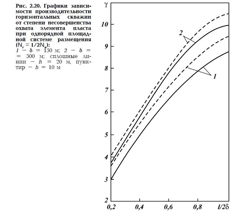 Рис. 2.20. Графики зависимости производительности горизонтальных скважин