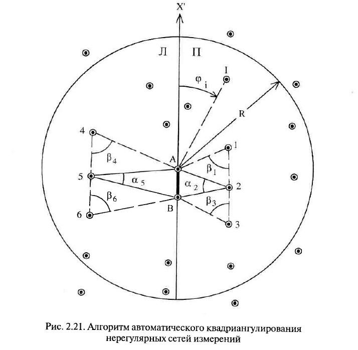 Рис. 2.21. Алгоритм автоматического квадриангулирования нерегулярных сетей измерений