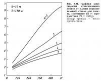 Рис. 2.21. Графики зависимости относительного дебита от длины горизонтального ствола