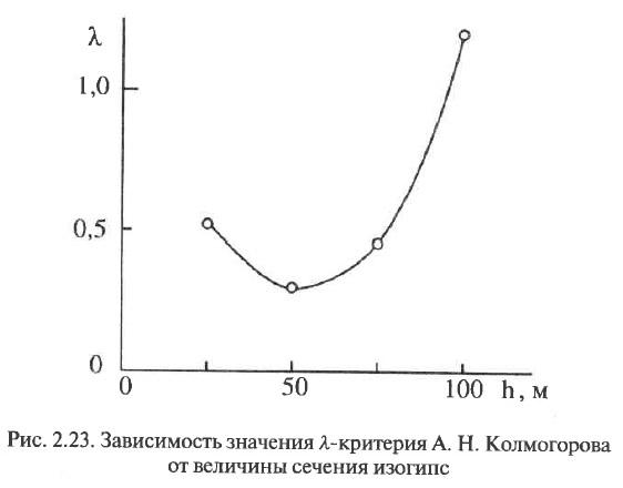 Рис. 2.23. Зависимость значения λ-критерия