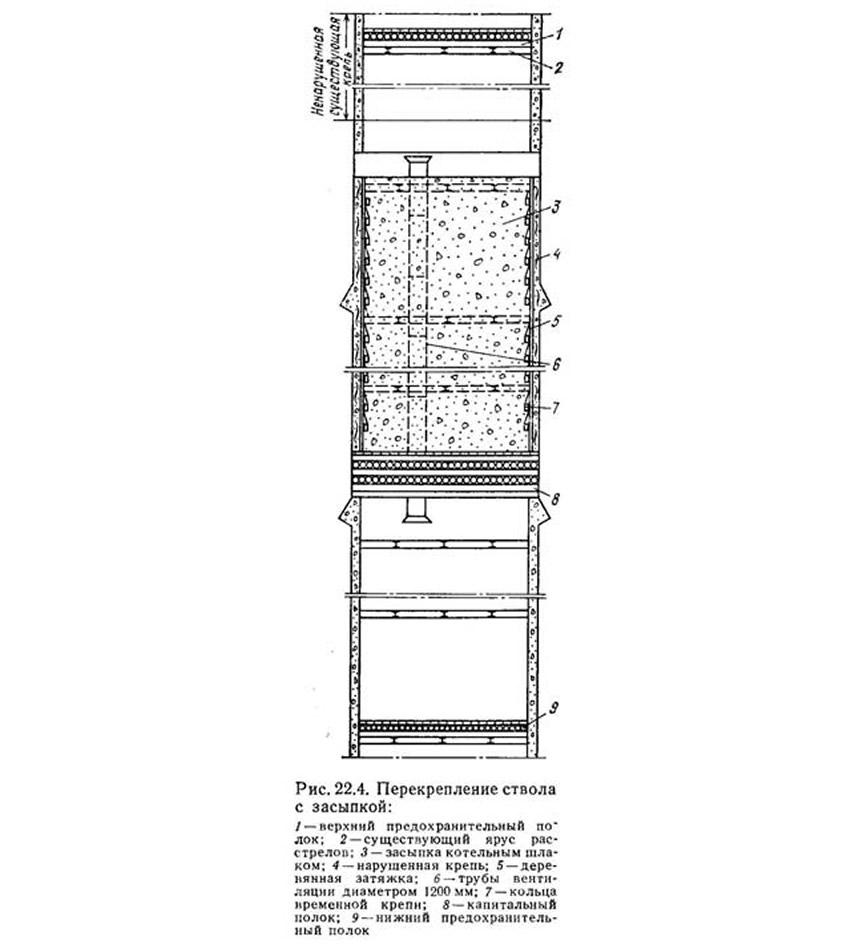 Рис. 22.4. Перекрепление ствола с засыпкой