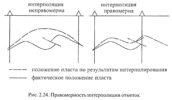 Рис. 2.24. Правомерность интерполяции отметок