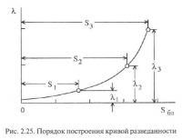 Рис. 2.25. Порядок построения кривой разведанности