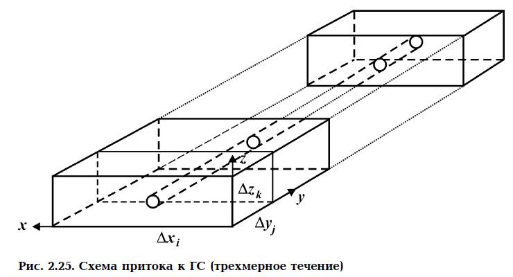 Рис. 2.25. Схема притока к ГС (трехмерное течение)