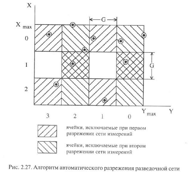 Рис. 2.27. Алгоритм автоматического разрежения разведочной сети