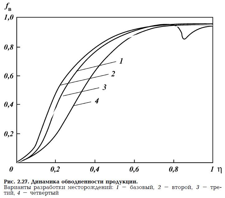 Рис. 2.27. Динамика обводненности продукции