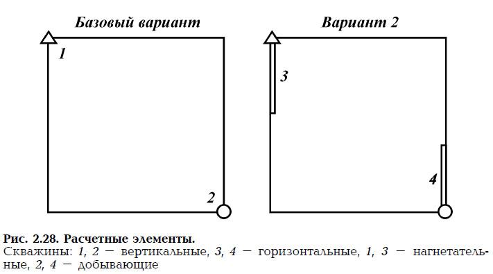 Рис. 2.28. Расчетные элементы