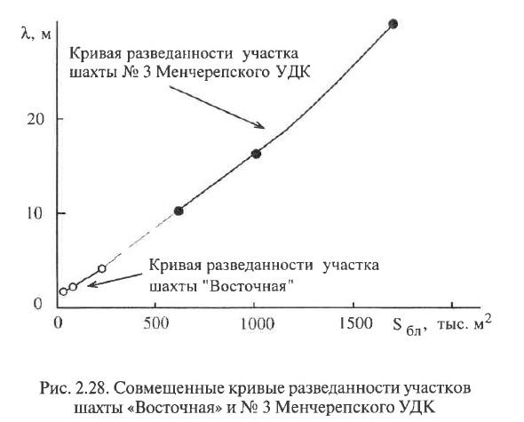 Рис. 2.28. Совмещенные кривые разведанности участков шахты «Восточная» и № 3 Менчерепского УДК