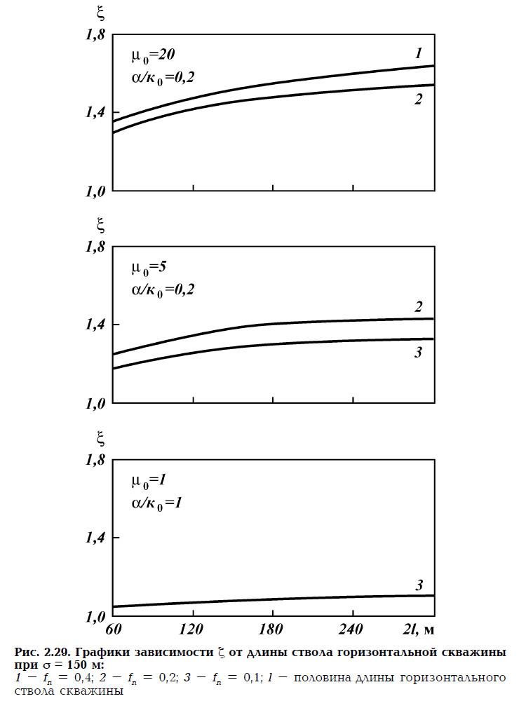 Рис. 2.29. Графики зависимости Z от длины ствола горизонтальной скважины