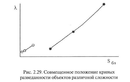 Рис. 2.29. Совмещенное положение кривых разведанности объектов различной сложности