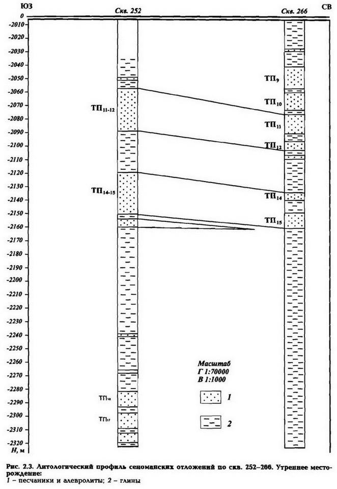 Рис. 2.3. Антологический профиль сеноманских отложений по скв. 252-260