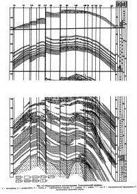 Рис. 2.3. Новопортовское месторождение. Схематический профиль