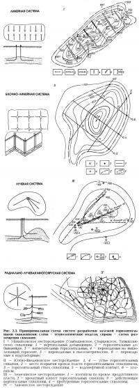 Рис. 2.3. Схема систем разработки залежей горизонтальными скважинами