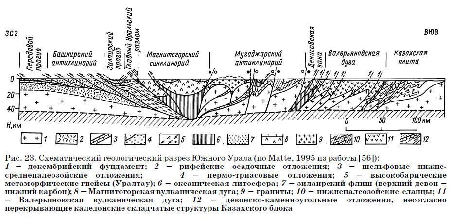 Рис. 23. Схематический геологический разрез Южного Урала