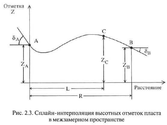 Рис. 2.3. Сплайн-интерполяция высотных отметок пласта в межзамерном пространстве