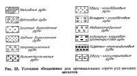 Рис. 23. Условные обозначения для промышленных сортов руд цветных металлов
