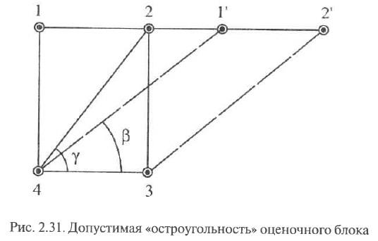 Рис. 2.31. Допустимая «остроугольность» оценочного блока