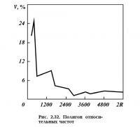 Рис. 2.32. Полигон относительных частот