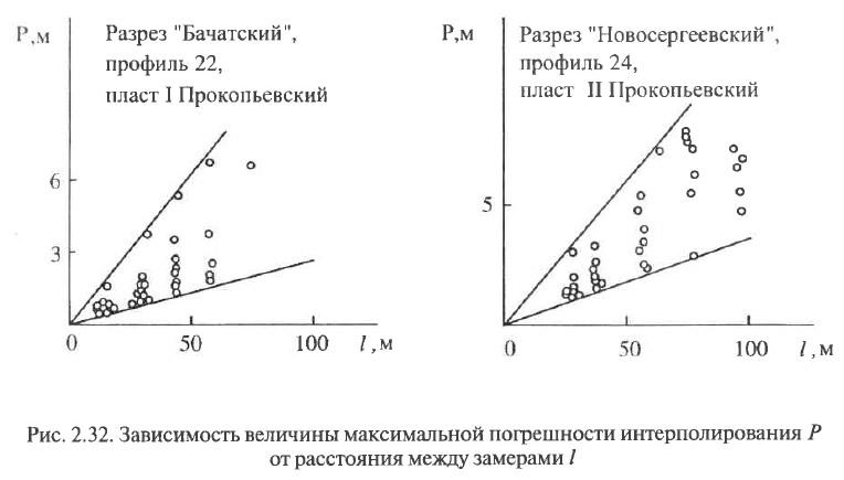 Рис. 2.32. Зависимость величины максимальной погрешности интерполирования