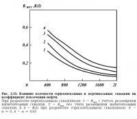 Рис. 2.33. Влияние плотности скважин на коэффициент извлечения нефти