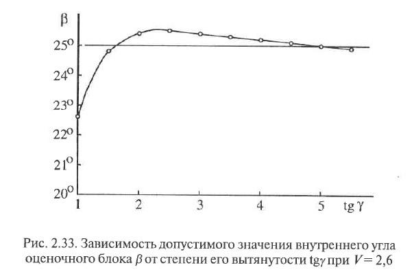 Рис. 2.33. Зависимость допустимого значения внутреннего угла оценочного блока
