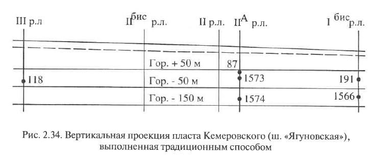 Рис. 2.34. Вертикальная проекция пласта Кемеровского