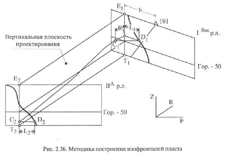 Рис. 2.36. Методика построения изофронталей пласта