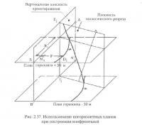 Рис. 2.37. Использование погоризонтных планов при построении изофронталей