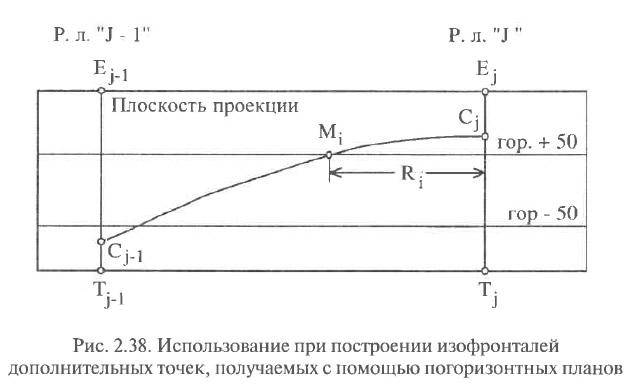 Рис. 2.38. Использование при построении изофронталей дополнительных точек
