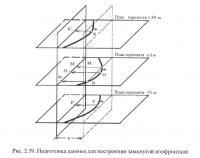 Рис. 2.39. Подготовка данных для построения замкнутой изофронтали