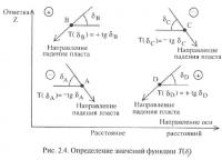Рис. 2.4. Определение значений функции T(δ)