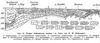 Рис. 24. Разрез Байдарская долина — р. Кача