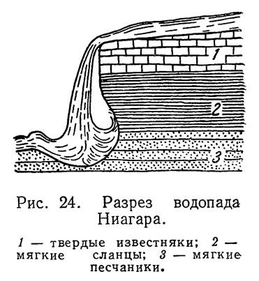 Рис. 24. Разрез водопада Ниагара