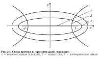 Рис. 2.4. Схема притока к горизонтальной скважине