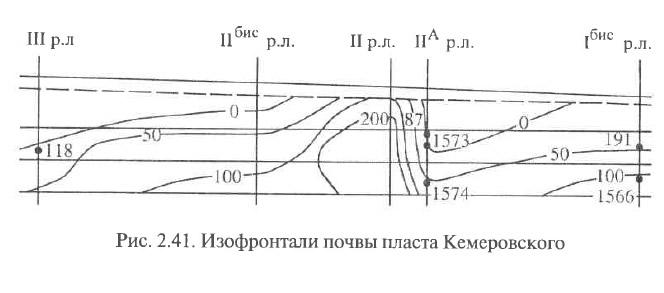 Рис. 2.41. Изофронтали почвы пласта Кемеровского