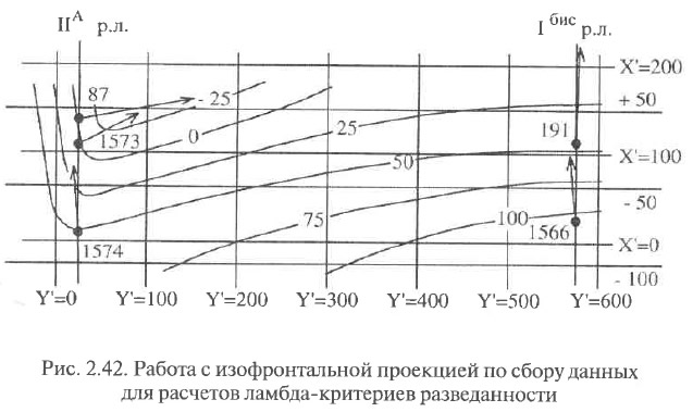Рис. 2.42. Работа с изофронтальной проекцией по сбору данных