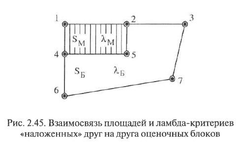 Рис. 2.45. Взаимосвязь площадей и ламбда-критериев «наложенных» друг на друга оценочных блоков