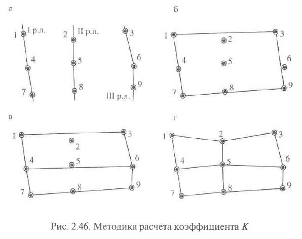 Рис. 2.46. Методика расчета коэффициента К